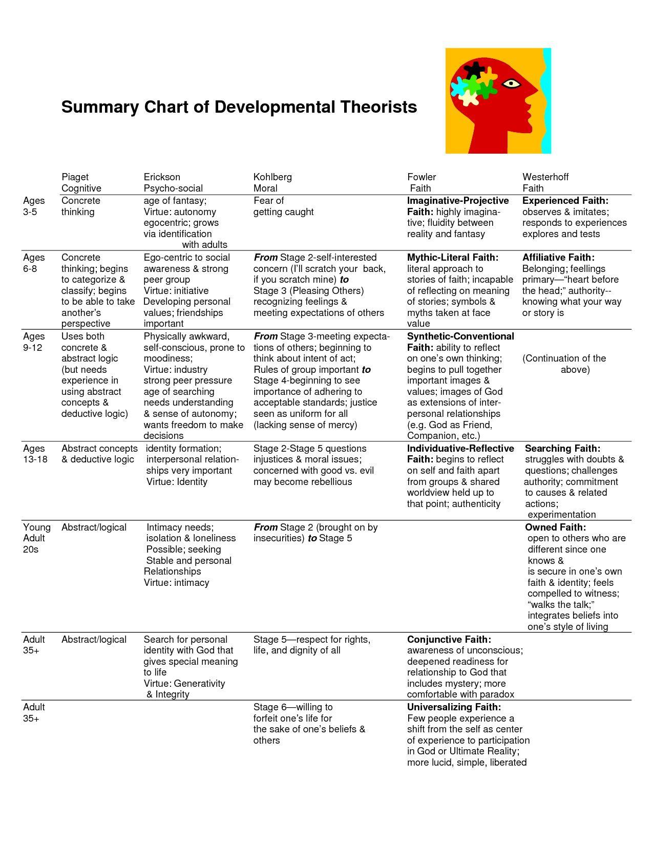 Bandura Social Learning Theory Diagram Trs Plug Wiring Chart Of Developmental Theories  Psychology Pinte