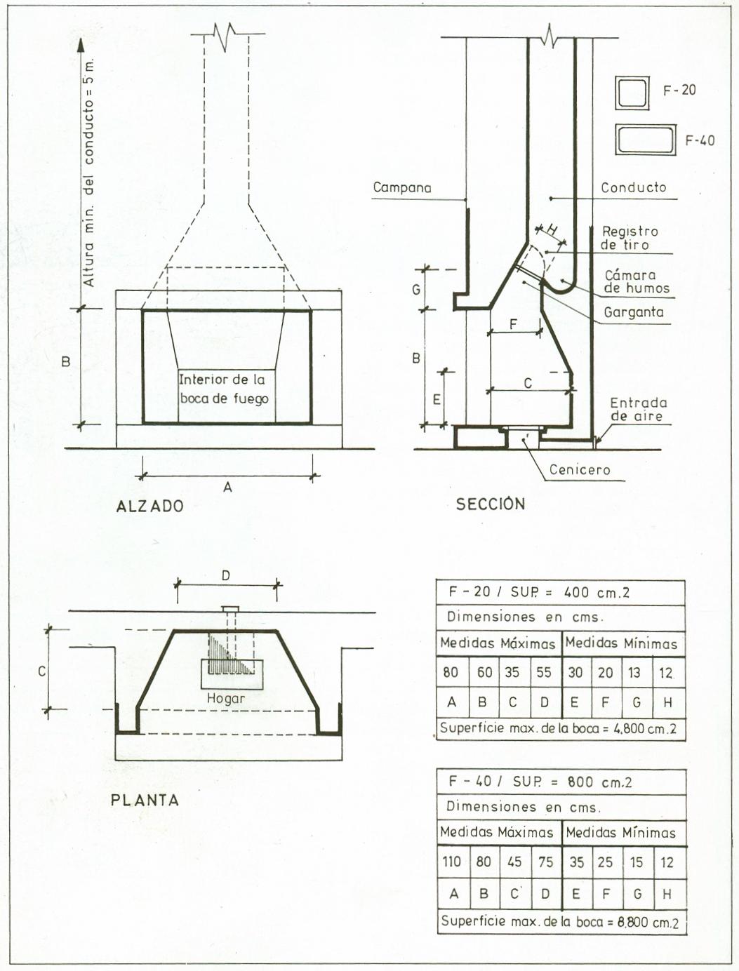 En El Transcurso Del Tiempo Las Chimeneas De Hogar Han Sufrido Altibajos En Su Utilización Viéndose Obligadas Chimney Design Fireplace Design Barbecue Design
