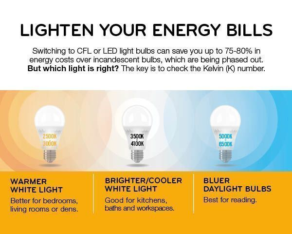 Beau Discover Which Energy Saving Light Bulb Is Best For Your Home. Weu0027ve Broken  This Chart Down By Room And Activity So You Can Choose Wisely!