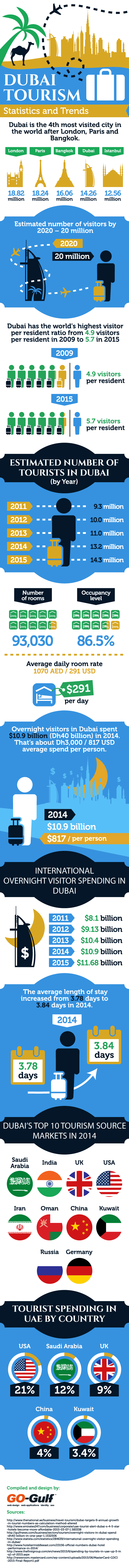 Dubai Tourism Statistics and Trends #Infographic