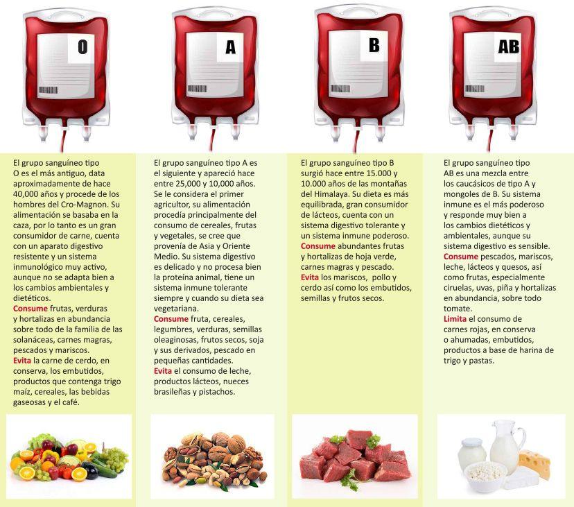 Tipo De Sangre Y Alimentación Cuál Es Su Relación Tipos De Sangre Dieta Según Tipo De Sangre Te Para Bajar De Peso