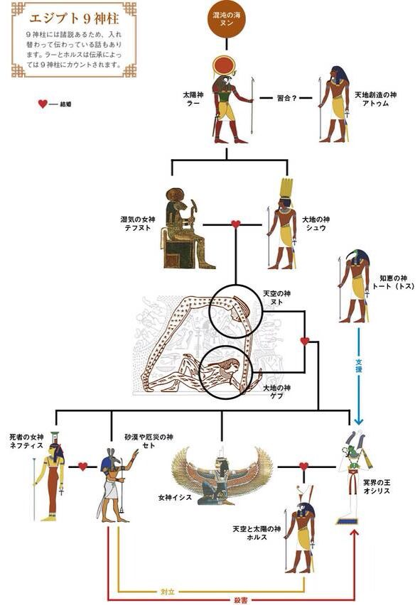 エジプト九柱神 | エジプト, 古代エジプト, 古代