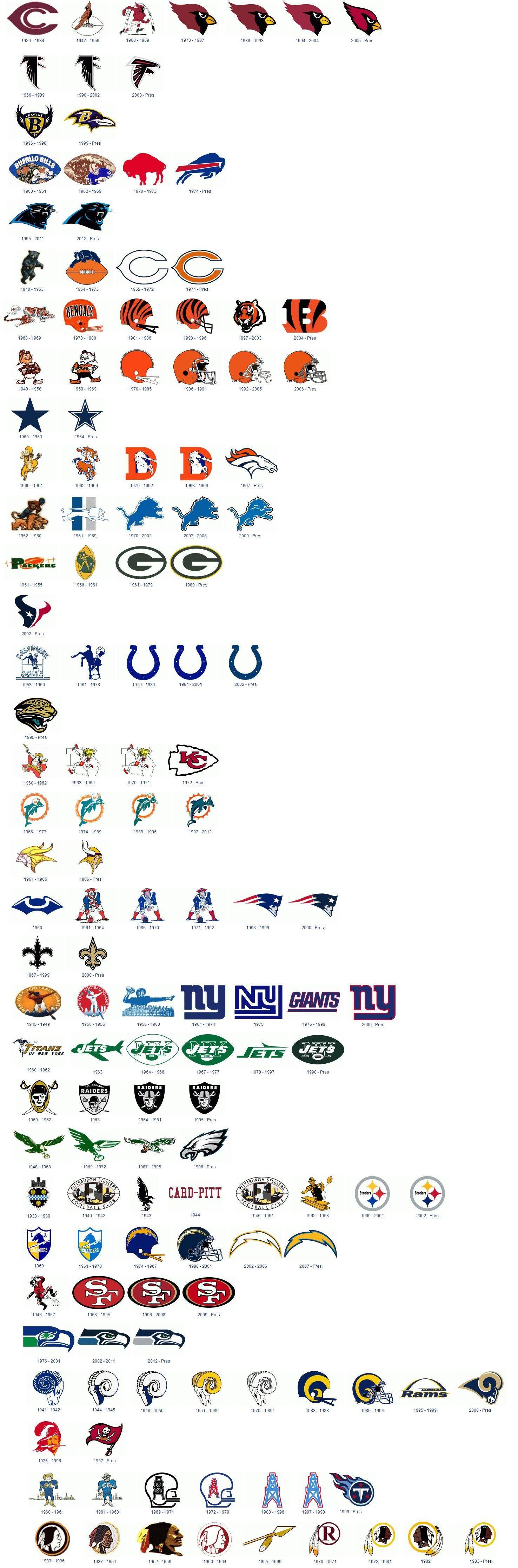 Infographic showing the past 40 years of nfl team logos