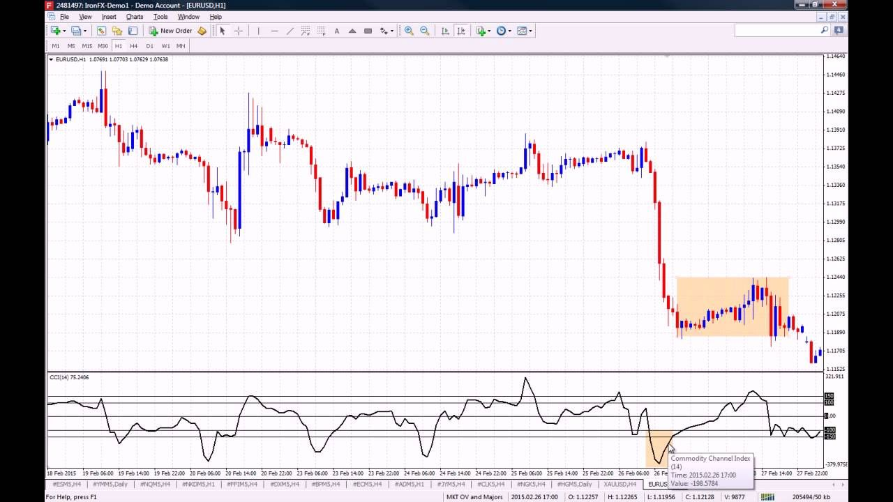How To Use The Cci Commodity Channel Index Indicator On Mt4