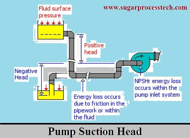 Formulas of pump NPSH Calculation | Friction calculation