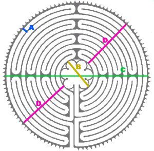 the chartres labyrinth is an 11 circuit labyrinth meaning that rh pinterest com