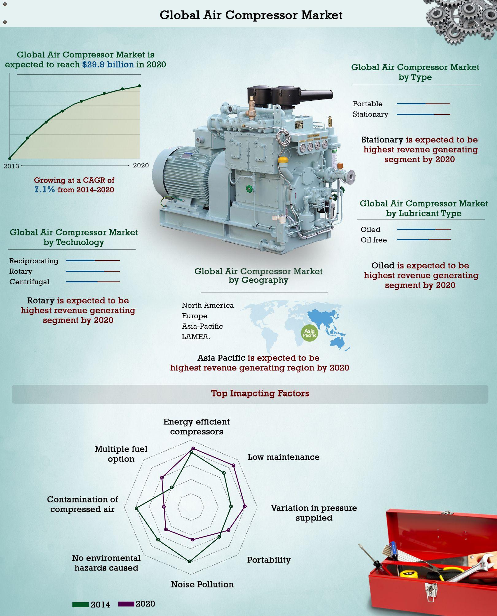 North American Air Compressor Market (Type, Product Design