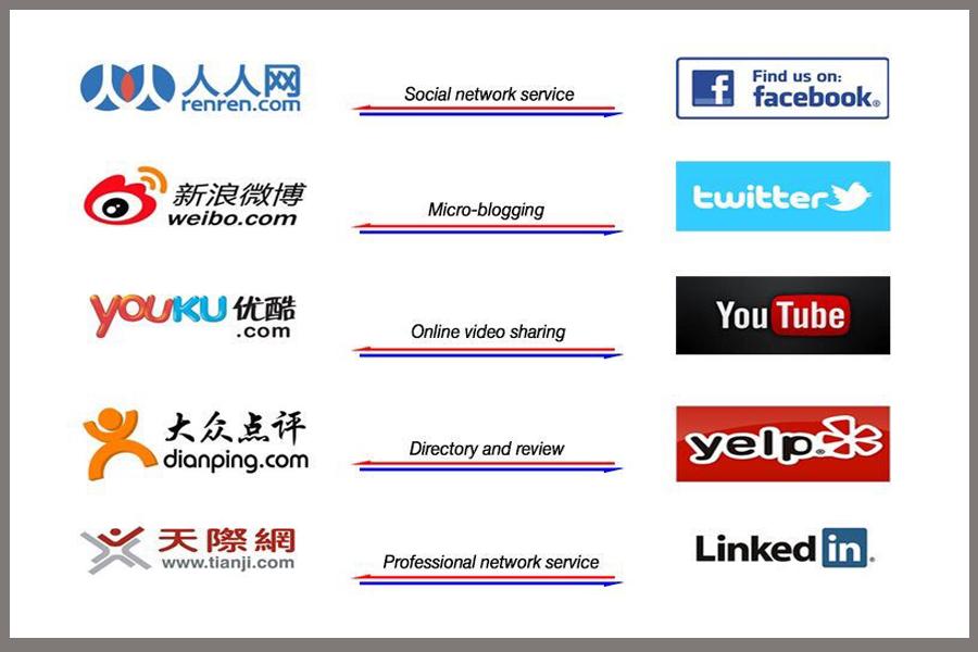 من المعروف أن شبكة الانترنت الصينية تحظر مواقع التواصل الاجتماعي العالمية إليكم المواقع الصينية البديلة لمواقع Social Media Channels Video Online Social Media