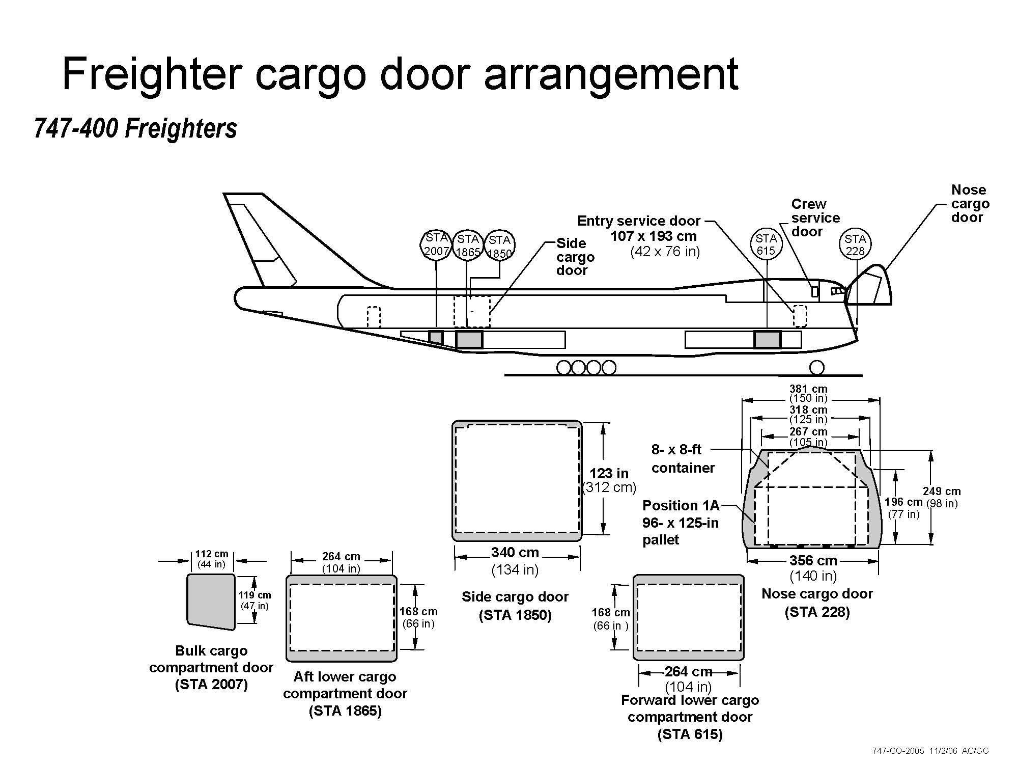 Boeing 747400 Freighter Door Arrangement (Atlas Air