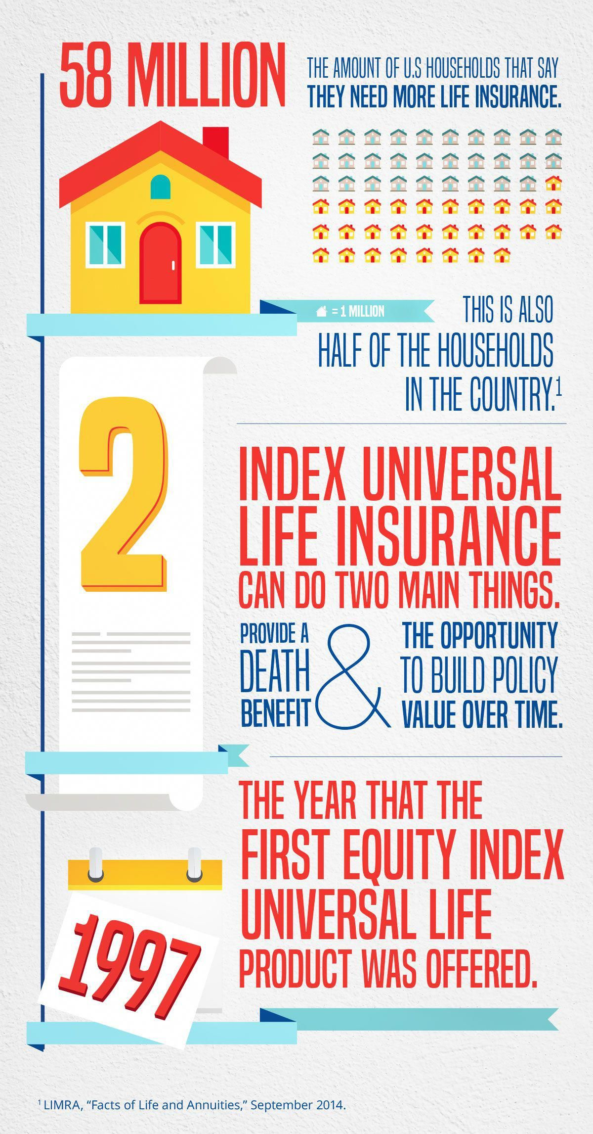 Over the last few decades, index universal life insurance ...
