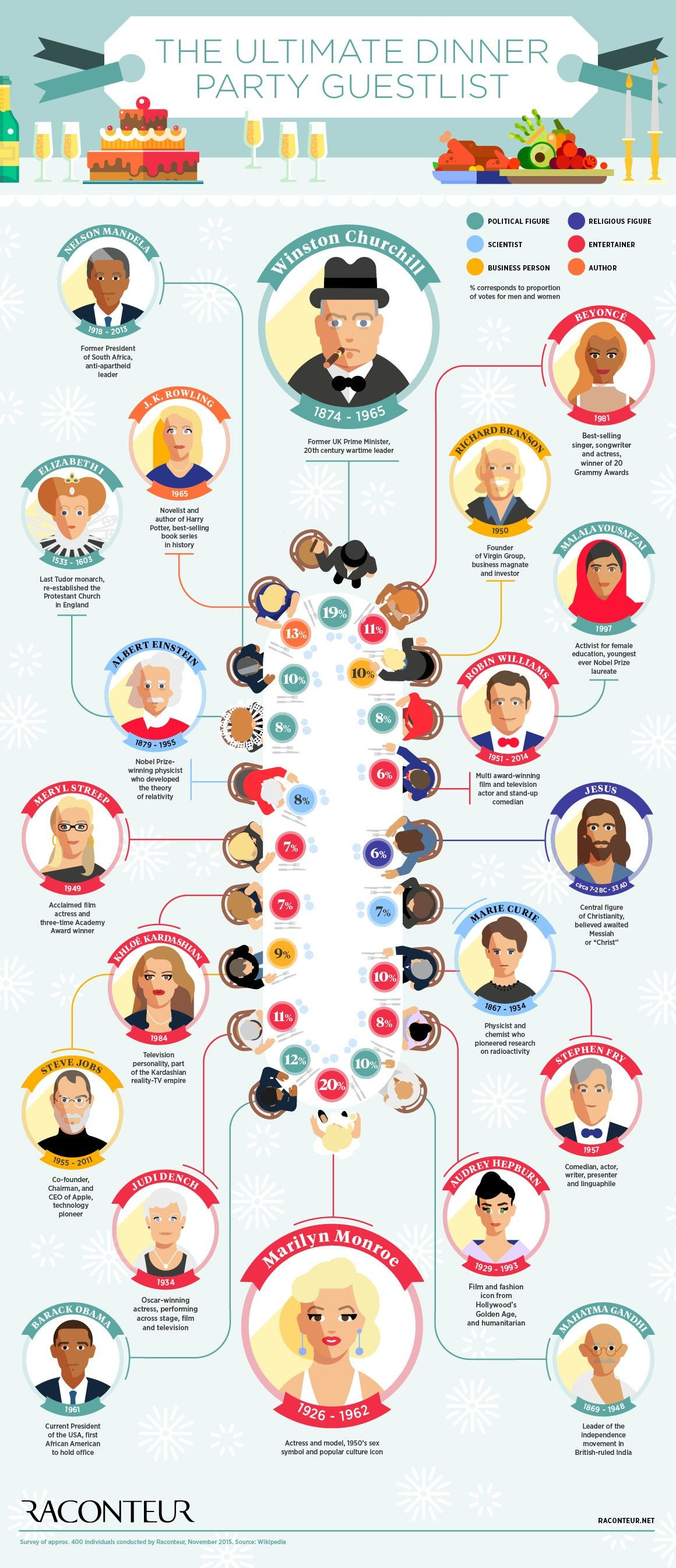 The Ultimate Dinner Party Guest List #infographic