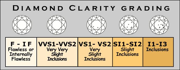 The diamond glossary beyond   fyi clarity jewelry also rh pinterest