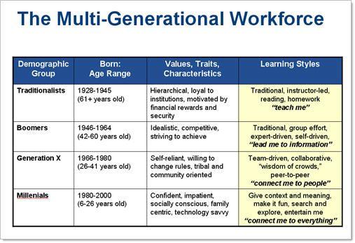 baby boomers gen x gen y boomers gen x millennials pinterest