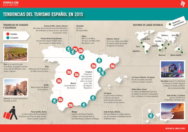Tendencias del turista español en 2015.