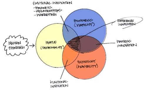 Building a Design Thinking Certificate Program: Considering