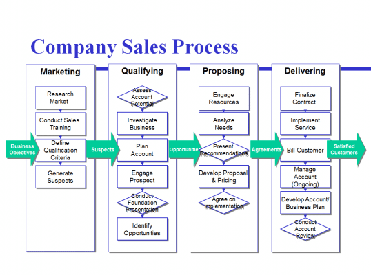 avoid the four most common mistakes of sales process mapping six
