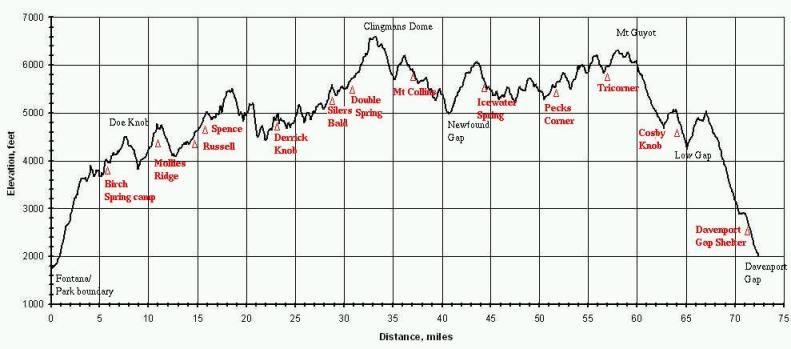 Appalachian Trail Elevation Map Appalachian Trail elevation profile along the Smoky Mountains