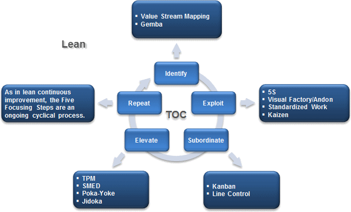 Theory Of Constraints Every Process Has A Constraint Bottleneck