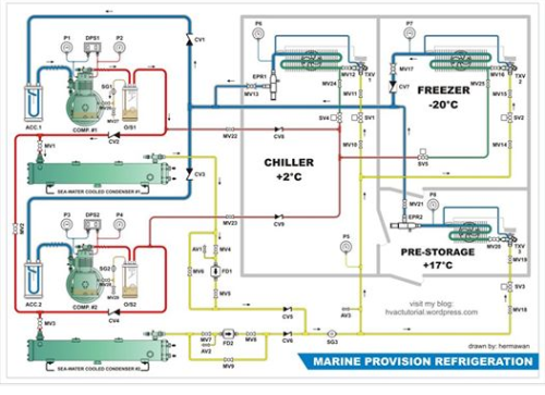 Pin by student on cooling   Refrigeration and air conditioning, Hvac, Hvac  system   Hvac Drawing Notes      Pinterest