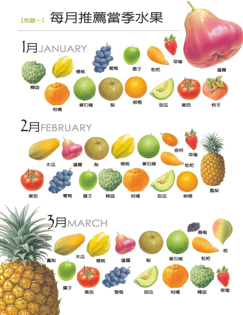 www mytaiwantour com taiwan fruit -Jan  & Feb  & Mar