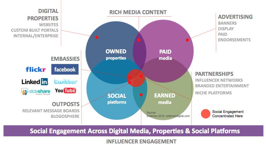 Influencer Engagement Soziale medien, Public relations
