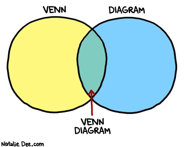 Comic by natalie dee hey guys lets make more venn diagram jokes comic by natalie dee hey guys lets make more venn diagram jokes ccuart Gallery
