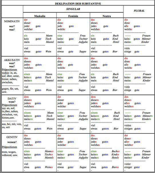 Deklination Deutsch Deutsch Lernen