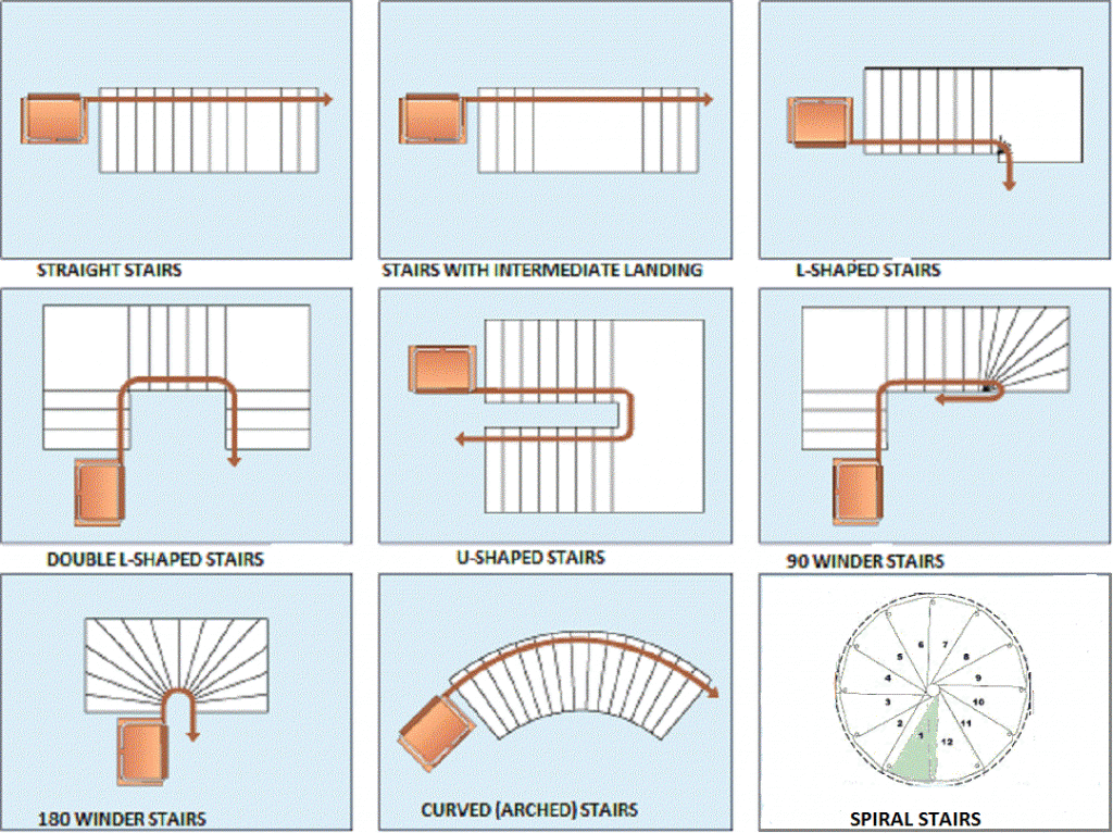 Staircases 101 Stair Shapes Circular Stairs Types Of Stairs