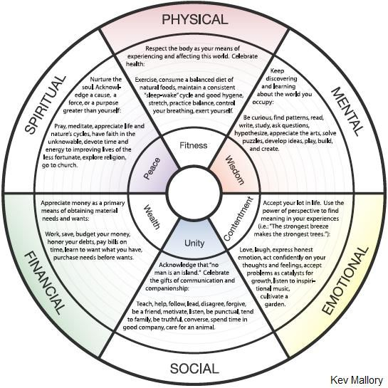Image Result For Finding Balance In Life Worksheet