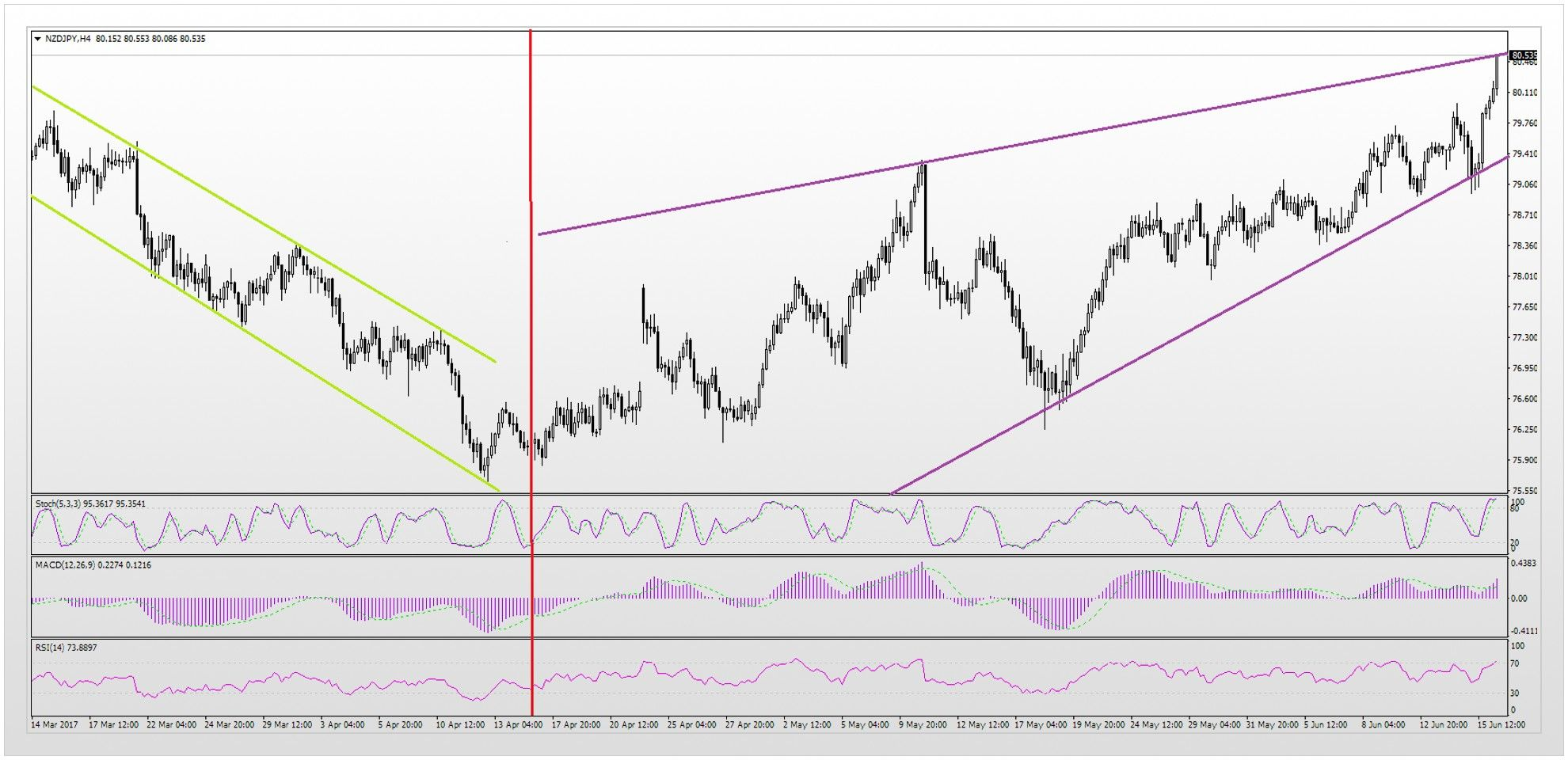 On The Nzd Jpy Chart We Can See Upward Trend Which Was Formed Just