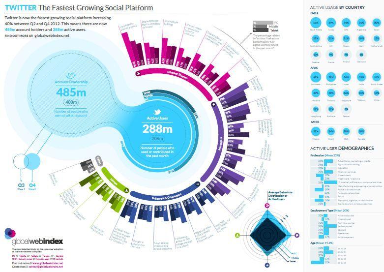 Secondo GlobalWebIndex, Twitter è la piattaforma #social che cresce più velocemente nel mondo… tu ci sei? #Infografica