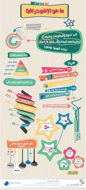 ن انفوجرافيك يوضح معنى الانفوجرافيك Learning Websites Study Skills Life Skills Activities