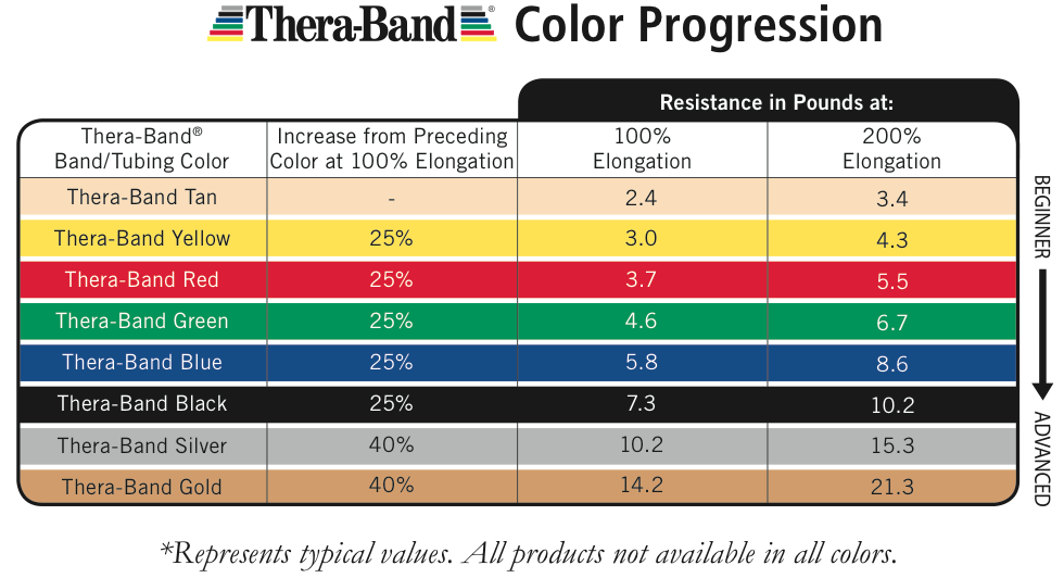 Thera Band Colors Sequence Resistance Levels Physical Therapy And