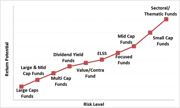 Pin By Personal Fn On Personal Fn Mutual Fund Investor With