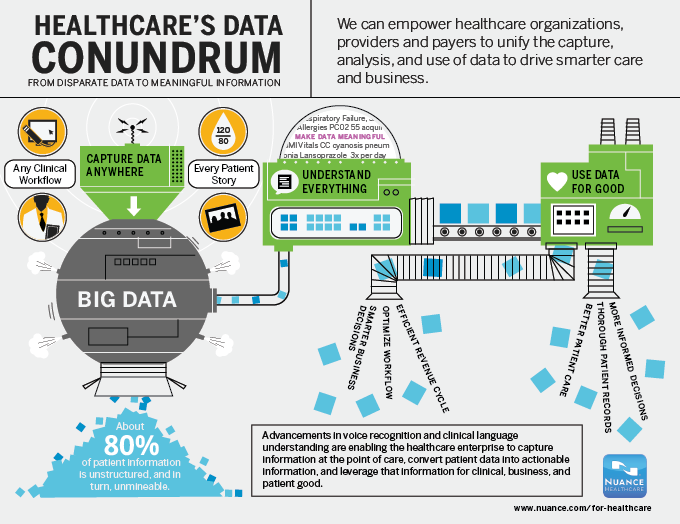 the big data revolution in health Healthcare's data revolution: how data is changing the industry and  him and  data analytics professionals to sift through large amounts of data and turn it.