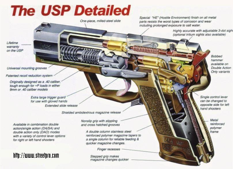 gun detail object Guns, Hand guns, Weapons guns