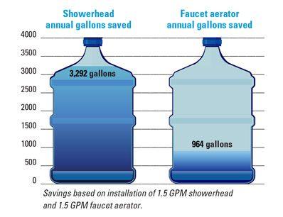 50 best low flow faucet aerator   Low Flow Kitchen Faucet Aerator ...
