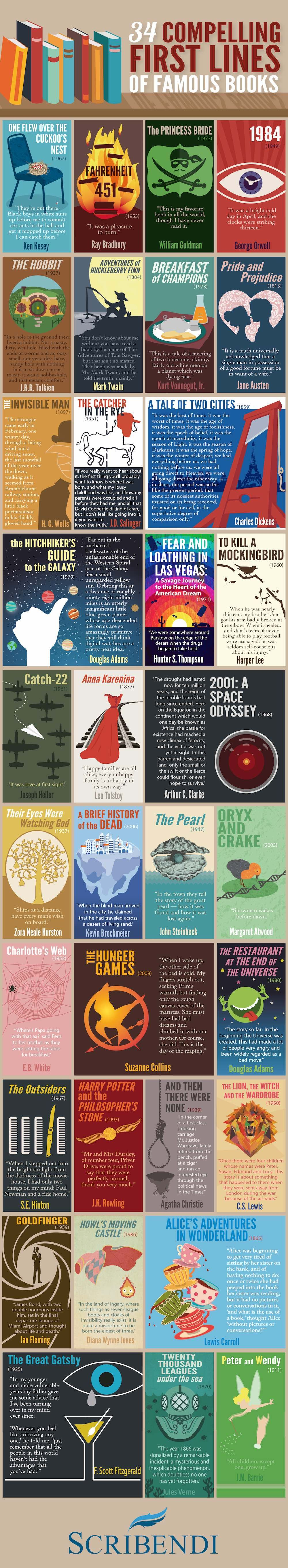 34 Compelling First Lines of Famous Books | Scribendi