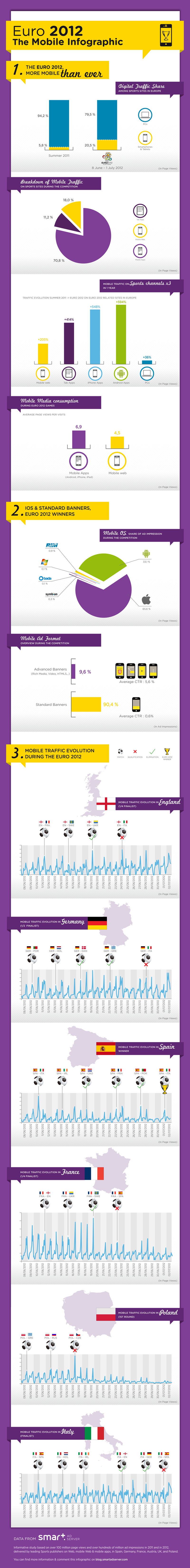 Euro 2012: The Mobile Infographic