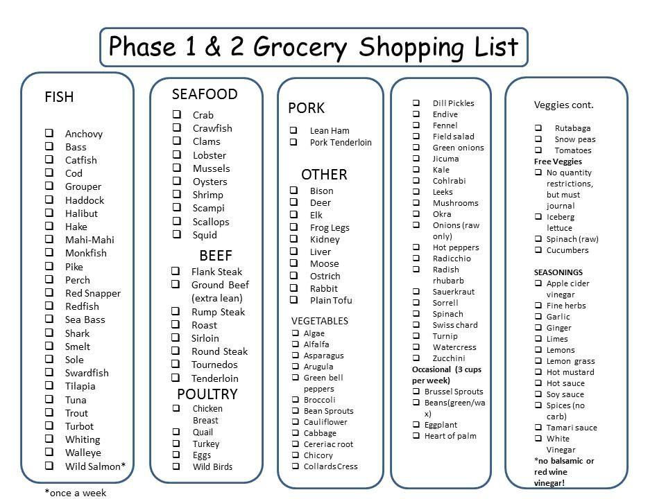 Fat Flush Phase  Food List