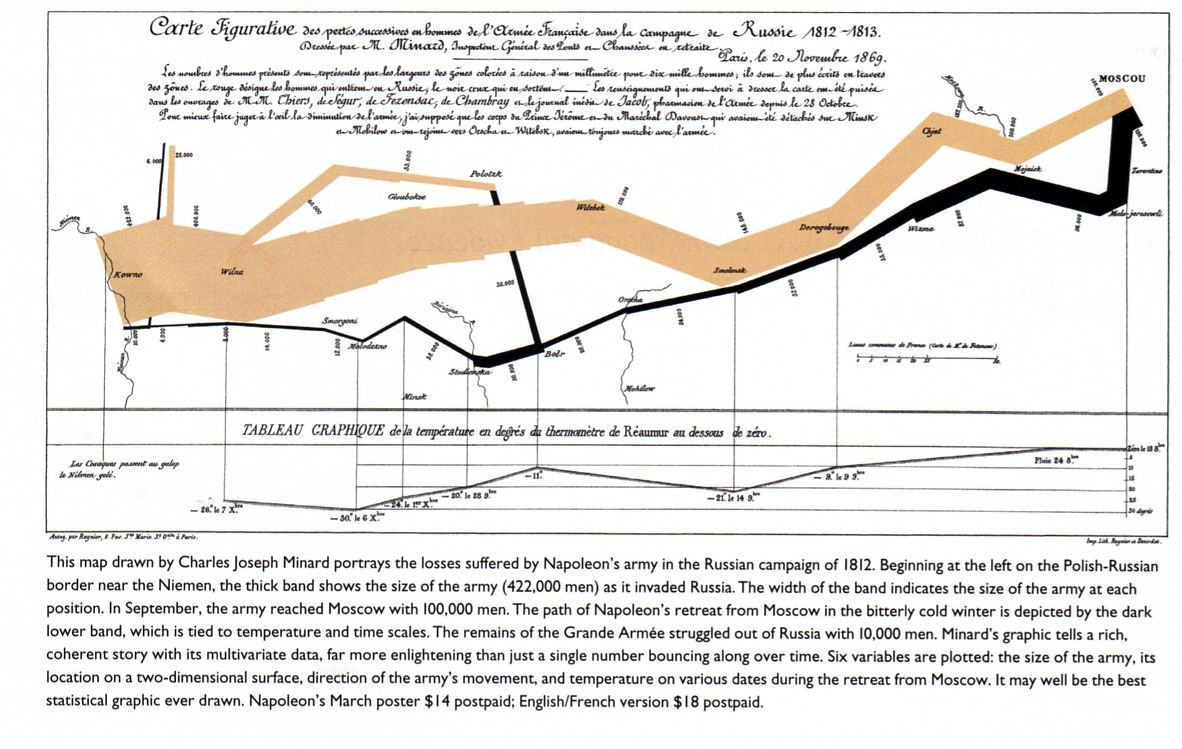 napoleon s march graph by charles joseph minard [ 1182 x 749 Pixel ]