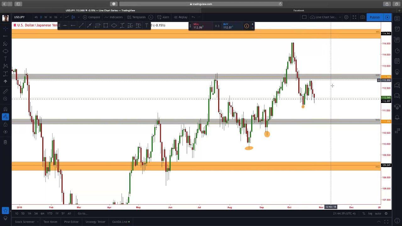 Trade Idea 2 Usdjpy Understanding Trend Forex Trading