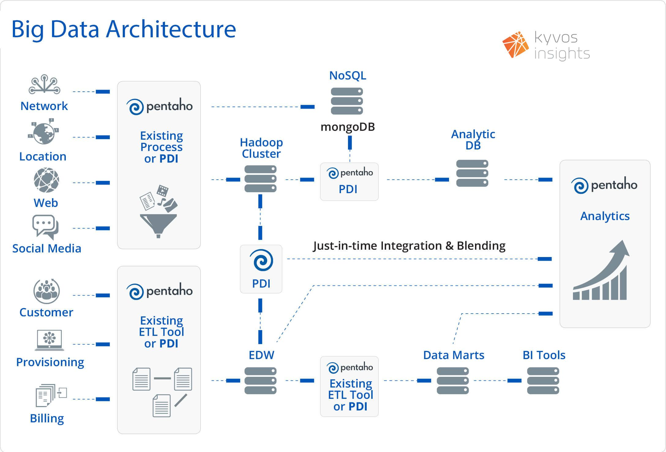 Big data Architecture Kyvos Insights Data architecture