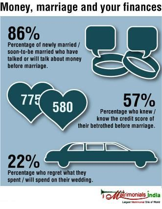 Matrimonialsindiainfographics Money Marriage And Your Finances Wedding Infographic Infographic Before Marriage
