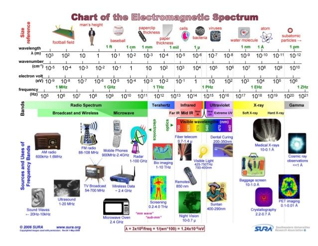 Image result for chart of electromagnetic spectrum technology