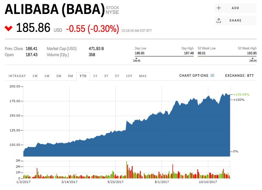 Baba Stock Alibaba Stock Price Today Markets Insider In 2020 Stock Quotes Initial Public Offering Stock Prices Stock market rally caps amazing 2020, astrazeneca vaccine, boeing 737 max, alibaba, bitcoin in focus. baba stock alibaba stock price today