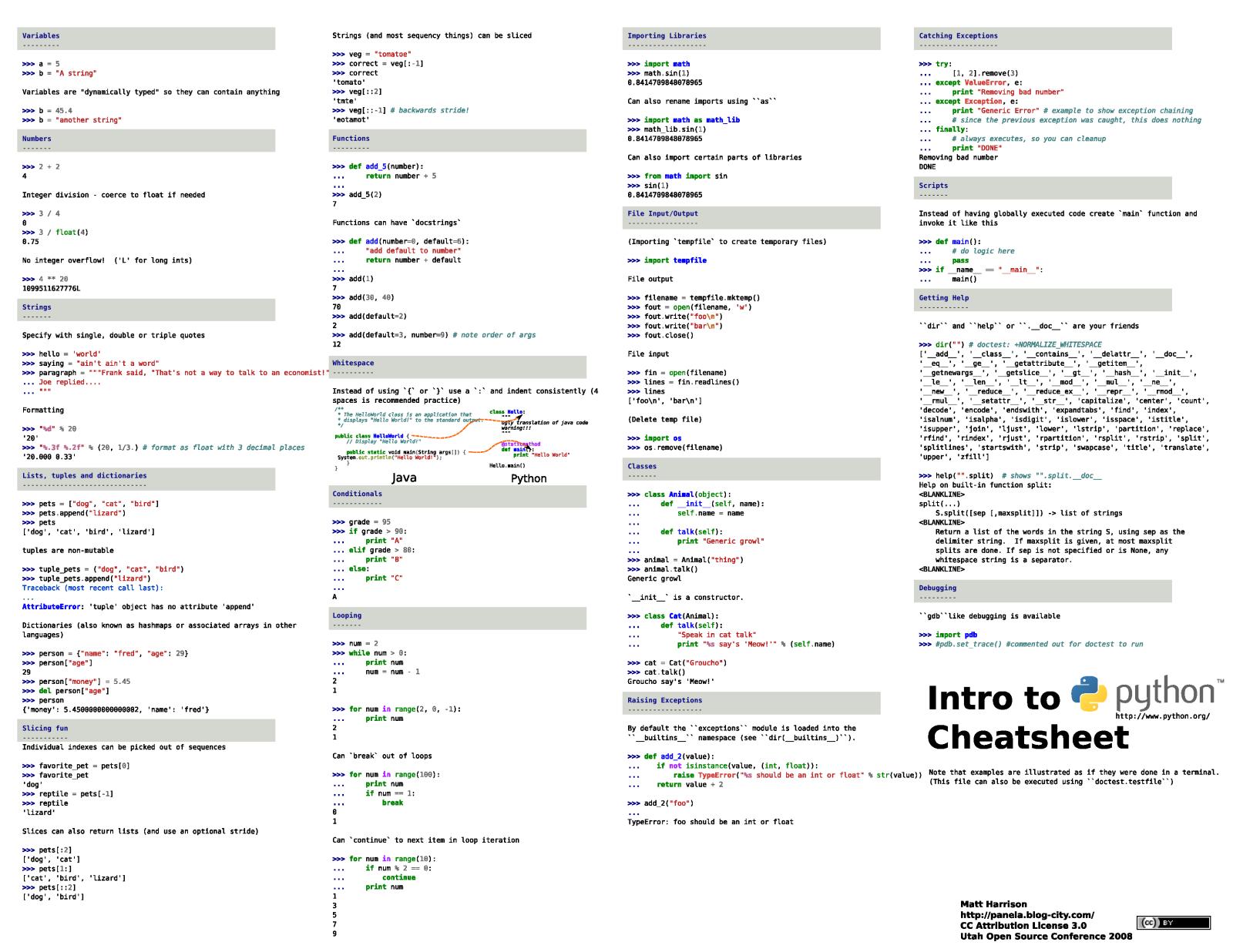 Python Basic Cheat Sheet