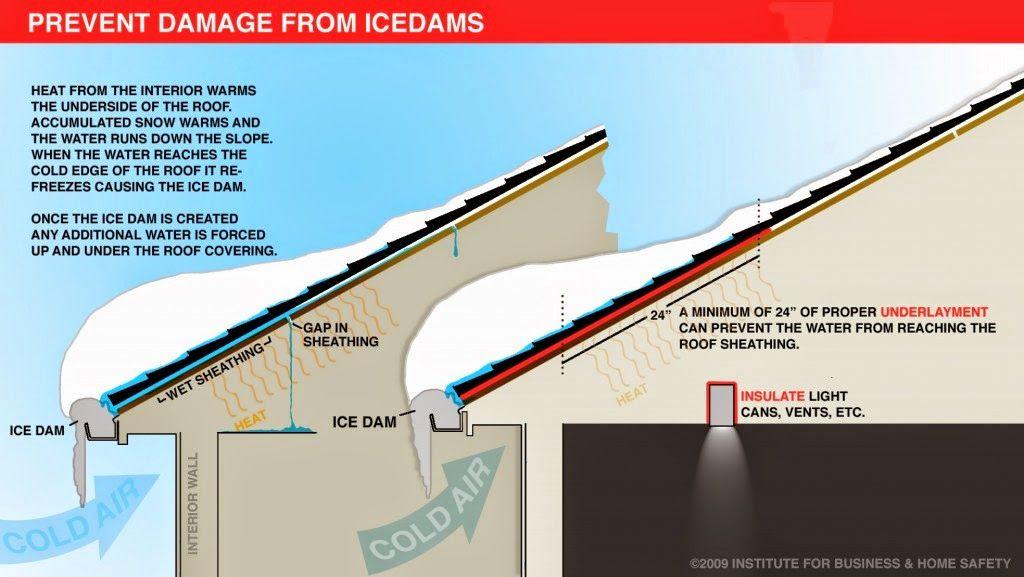 Some Cold Advice Ice dams