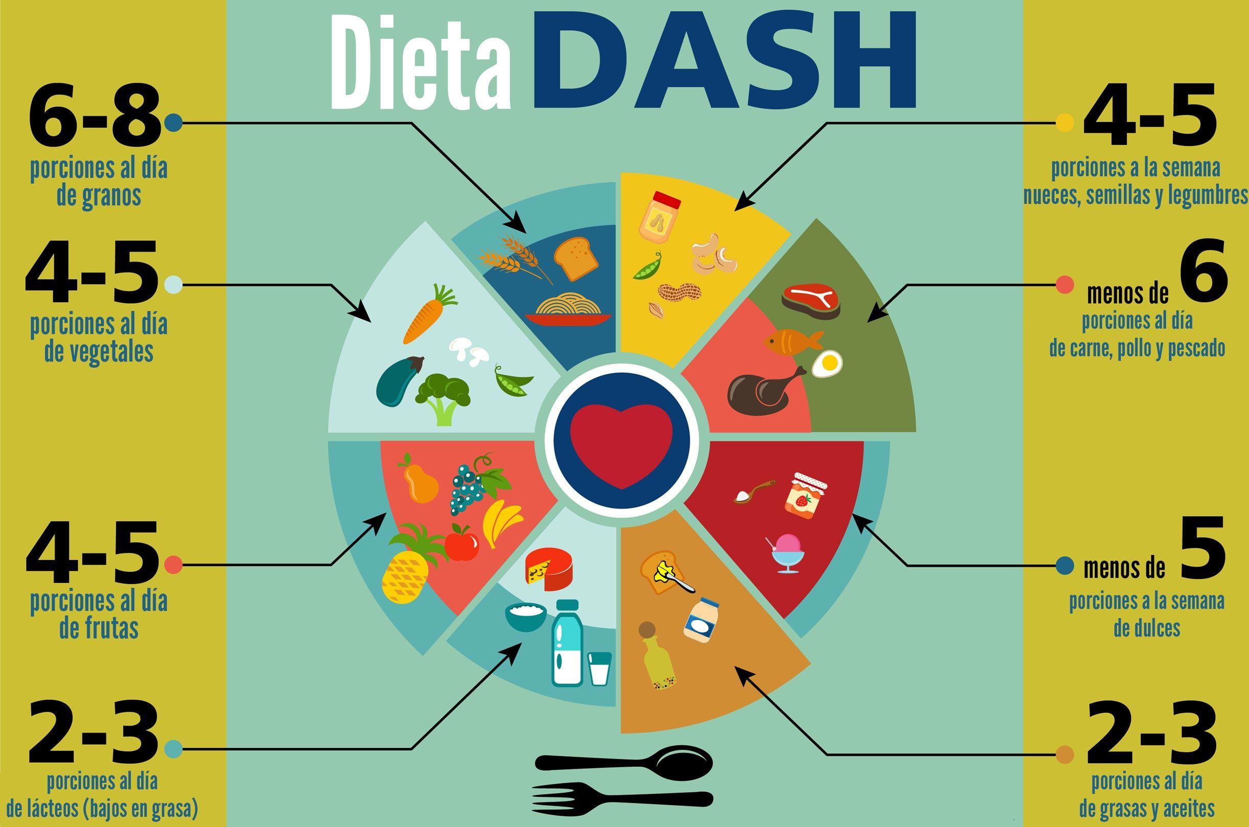 dash dieta uk