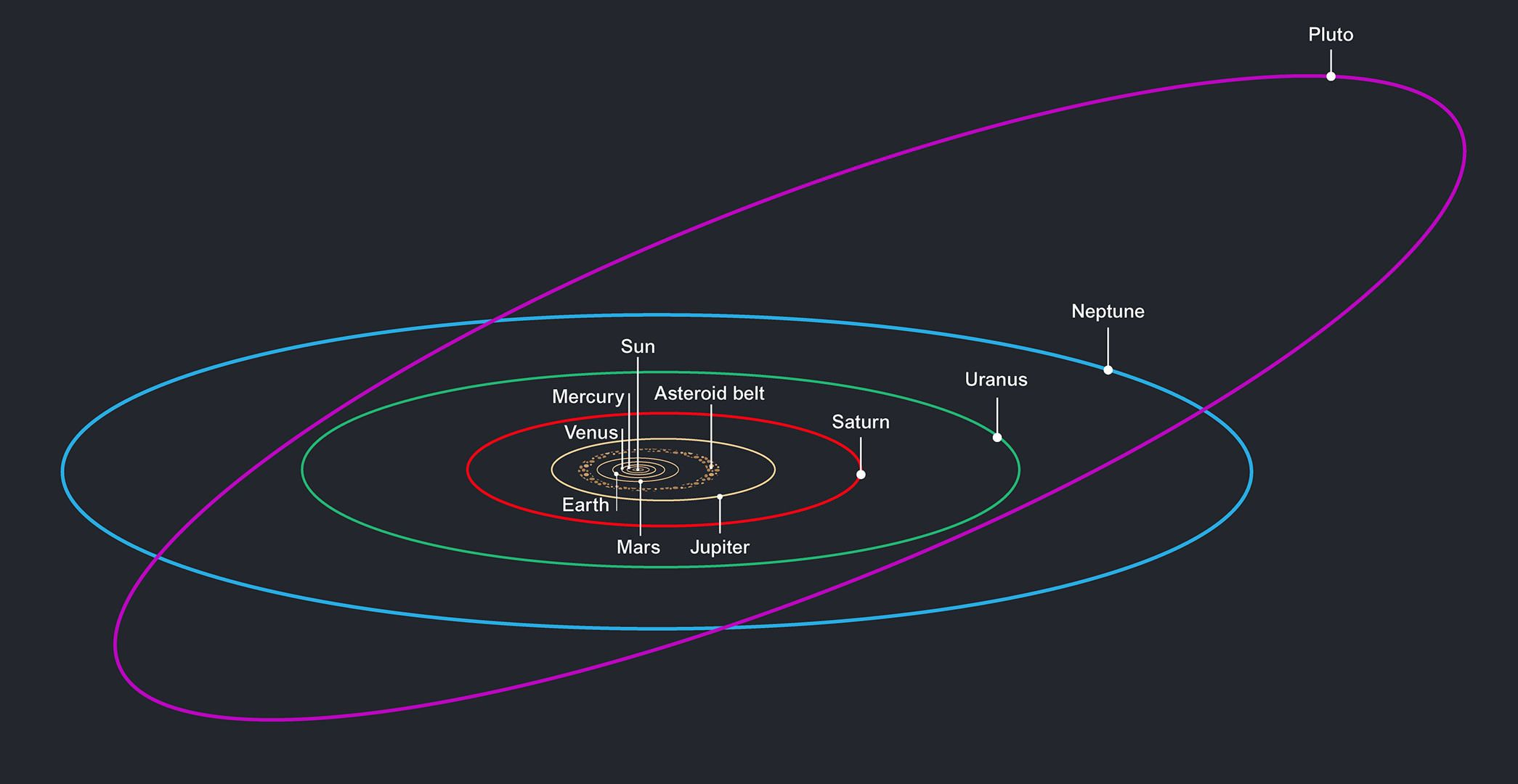 pluto orbit - Google Search | Astronomy | Our solar system ...